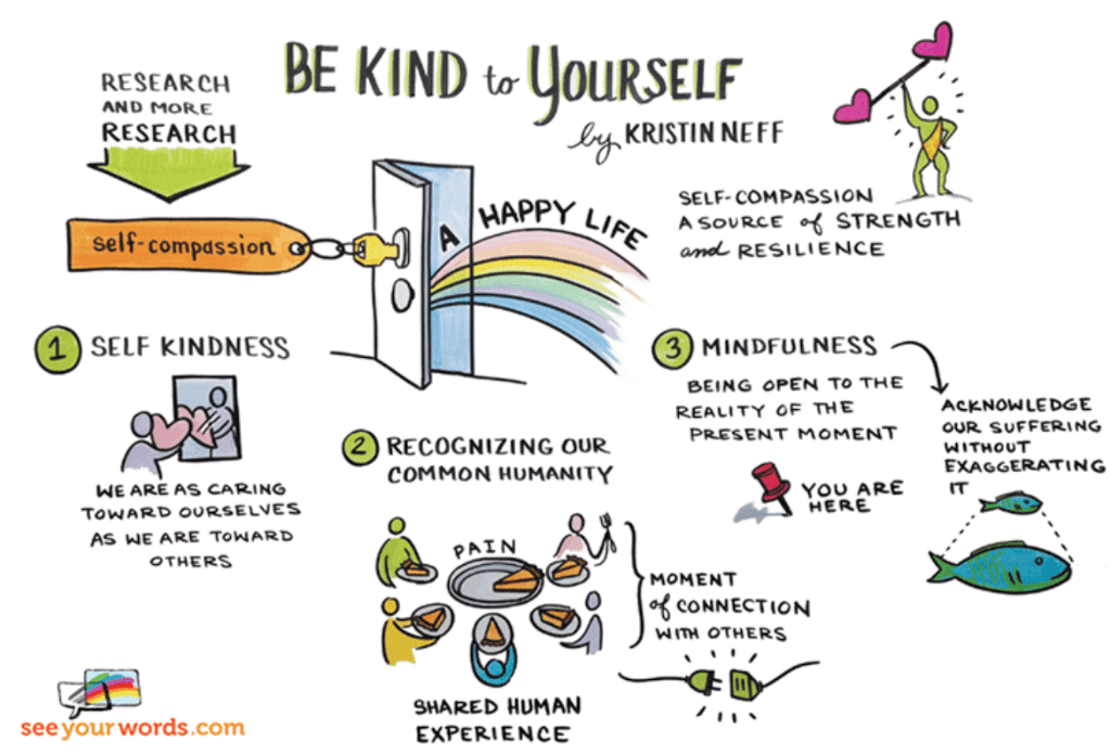 Free Self-Compassion Exercises - Be Kind to Yourself